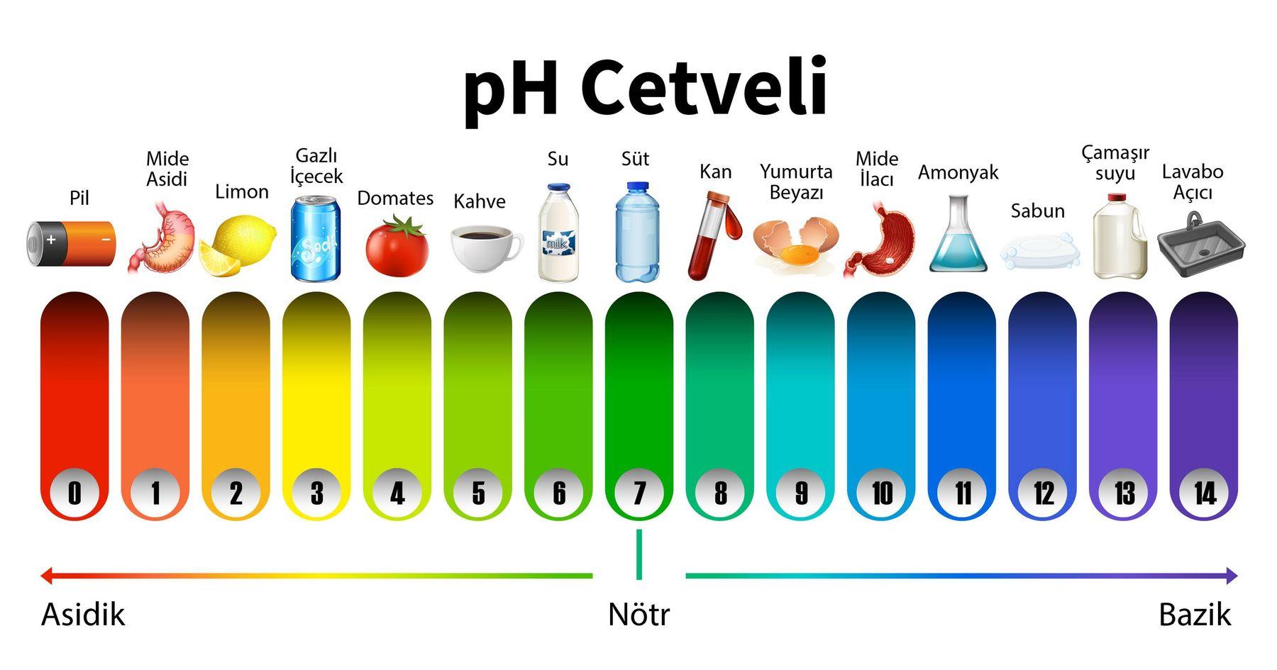 Günlük tükettiğimiz ürünler pH derecelerinde 0'a yaklaştıkça asidik, 14'e yaklaştıkça bazik özellik kazanıyor.