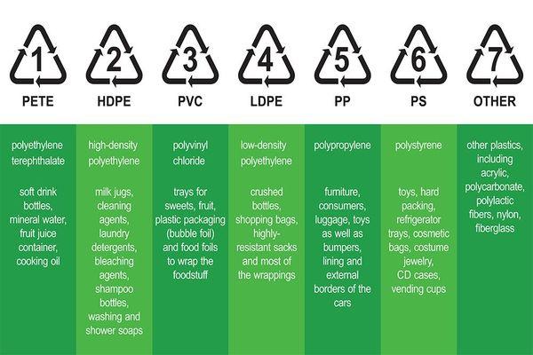 7 Logo Daur ulang Plastik yang Harus Kamu Ketahui