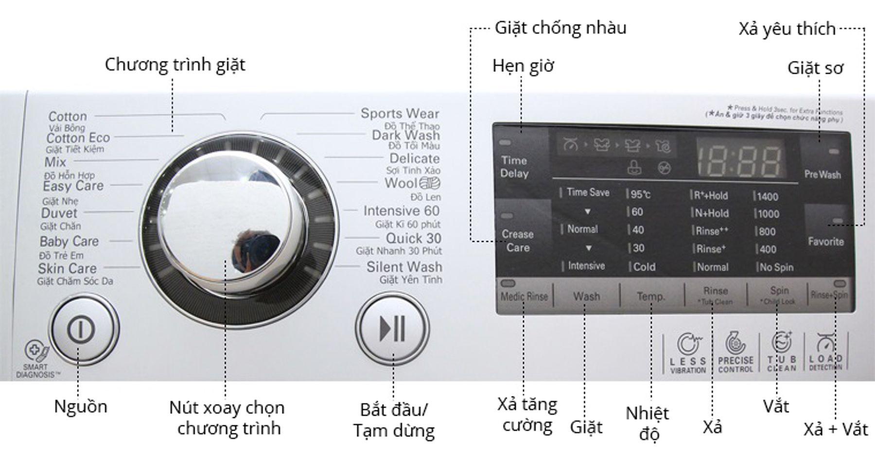 Bảng điều khiển, cách giặt đồ bằng máy giặt LG