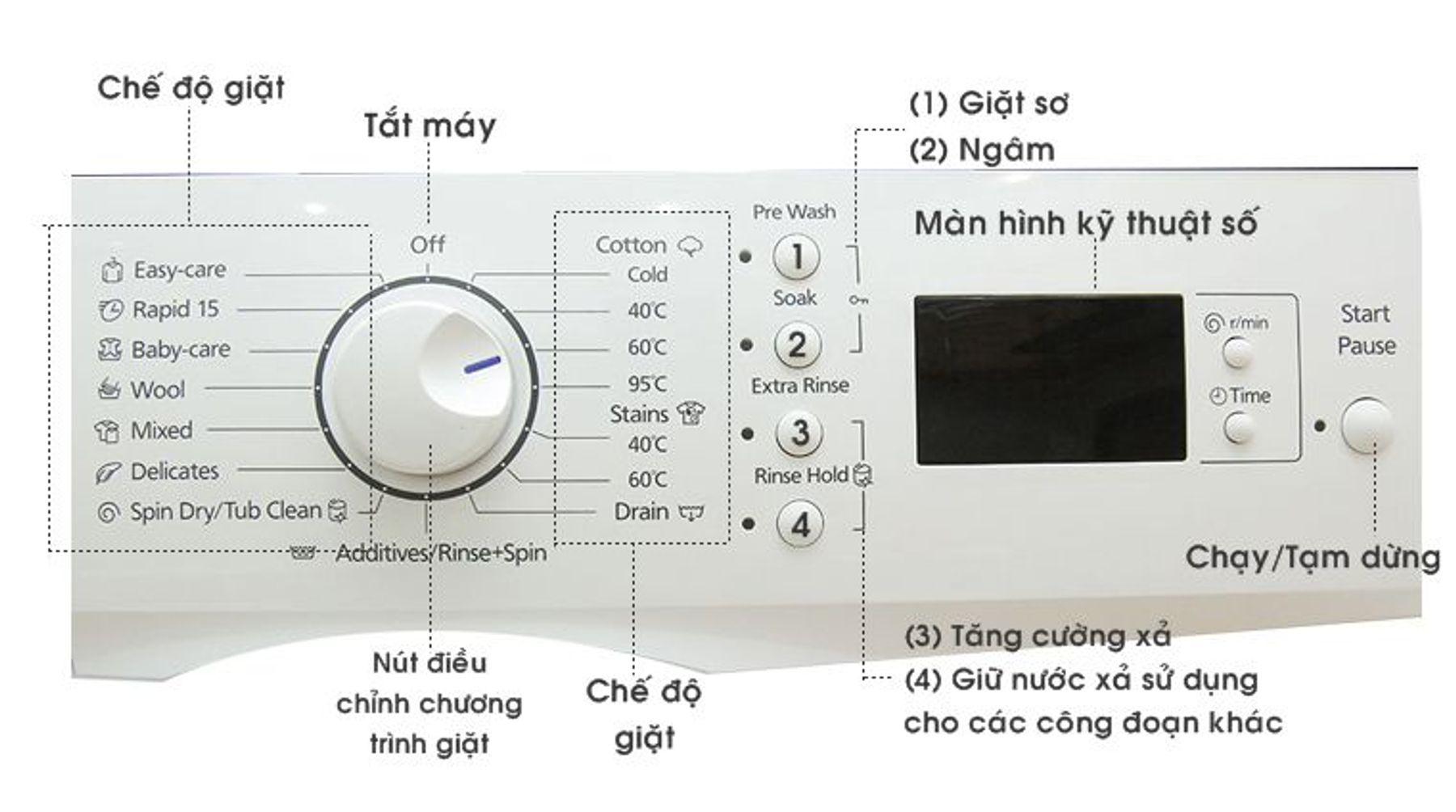Bảng điều khiển, cách giặt đồ bằng máy giặt Panasonic