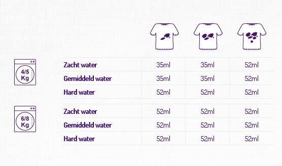 waterhardheid tabel